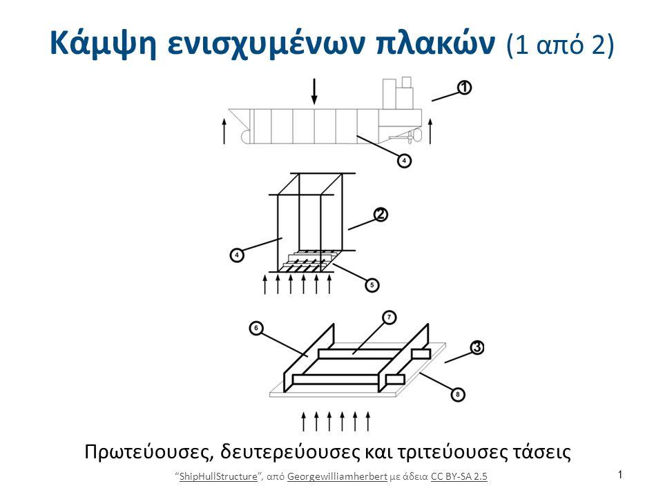 Κάμψη ενισχυμένων πλακών Χρήση των διαγραμμάτων του Schade 2/7 12 Τάση στο έλασμα κατά τη διαμήκη κατεύθυνση Schade, H.A., (1941), Design Curves for Cross-Stiffened Plating , Trans.