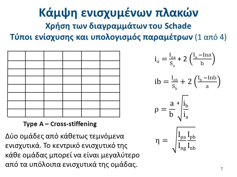Κάμψη ενισχυμένων πλακών Χρήση των διαγραμμάτων του Schade Τύποι ενίσχυσης και υπολογισμός παραμέτρων (2 από 4) 8 Type B – Modified cross - stiffening Μια ομάδα από επαναλαμβανόμενα ενισχυτικά και ένα μόνο κεντρικό ενισχυτικό στην κάθετη κατεύθυνση.