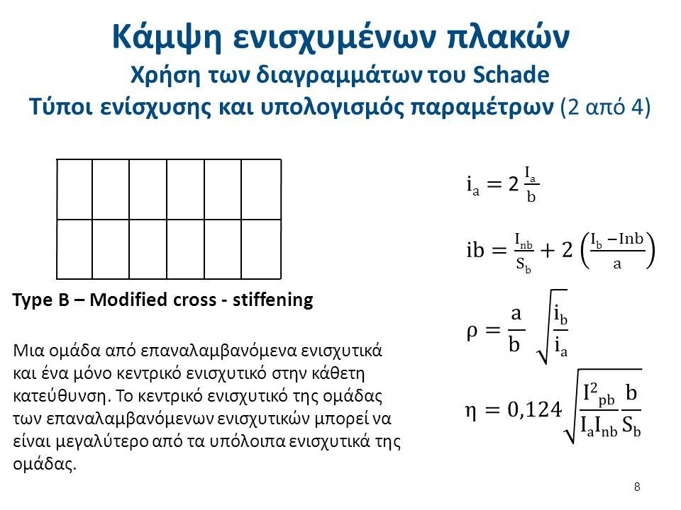 Κάμψη ενισχυμένων πλακών Χρήση των διαγραμμάτων του Schade Τύποι ενίσχυσης και υπολογισμός παραμέτρων (2 από 4) 8 Type B – Modified cross - stiffening