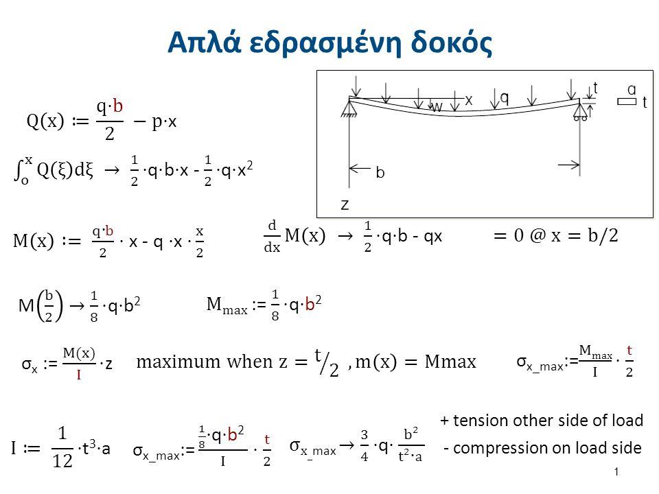 Αμφίπακτη δοκός Result : Given : -compression other of load +tension on load side 2