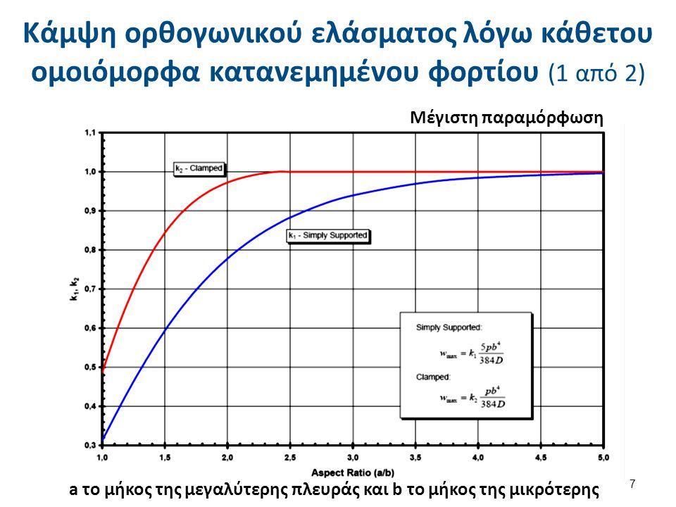 Κάμψη ορθογωνικού ελάσματος λόγω κάθετου ομοιόμορφα κατανεμημένου φορτίου (2 από 2) Τάσεις Η σταθερά k εξαρτάται από το λόγο a/b, τις οριακές συνθήκες και τη θέση του σημείου υπολογισμού της τάσης 8