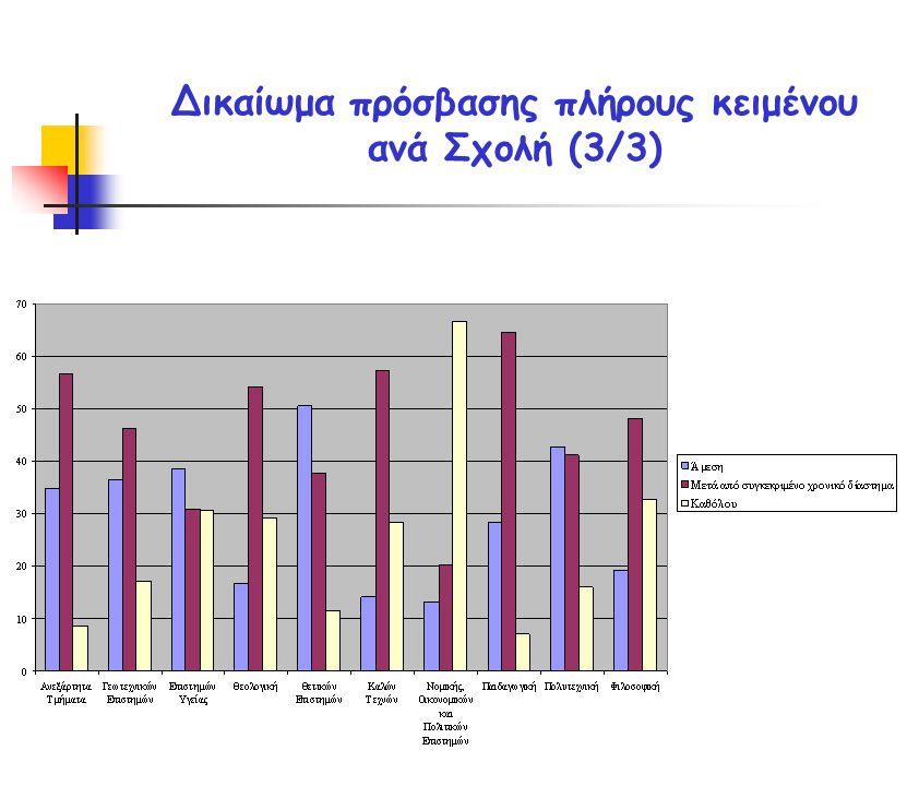 Δικαίωμα πρόσβασης πλήρους κειμένου ανά Σχολή (3/3)