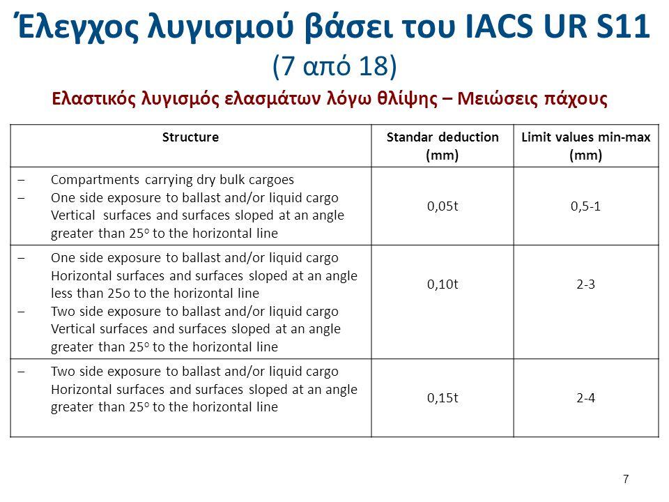 Έλεγχος λυγισμού βάσει του ΙΑCS UR S11 (18 από 18) Ελαστικός λυγισμός ενισχυτικών – Σύγκριση σ a και σ cr.