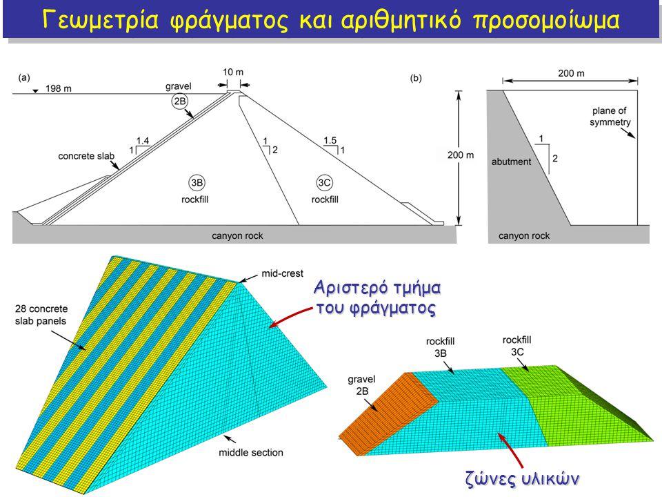 Γεωμετρία φράγματος και αριθμητικό προσομοίωμα Αριστερό τμήμα του φράγματος ζώνες υλικών