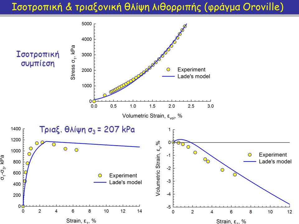 Τριαξονική θλίψη λιθορριπής (φράγμα Oroville) Τριαξ. θλίψη σ 3 = 2896 kPa Τριαξ. θλίψη σ 3 = 965kPa