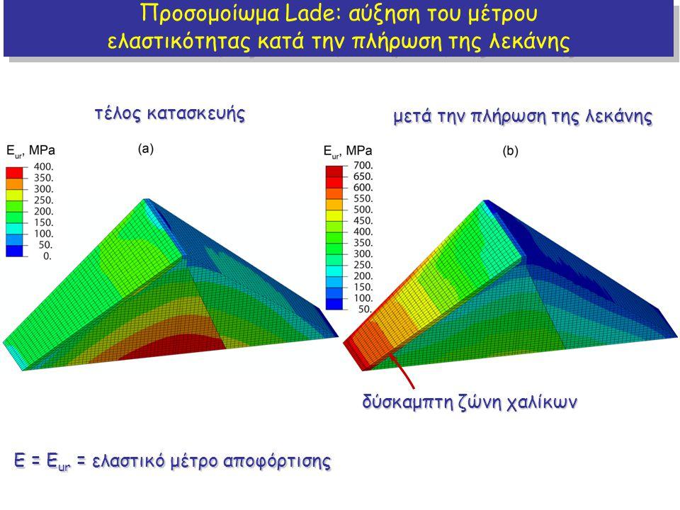 Προσομοίωμα Lade: αύξηση του μέτρου ελαστικότητας κατά την πλήρωση της λεκάνης Προσομοίωμα Lade: αύξηση του μέτρου ελαστικότητας κατά την πλήρωση της