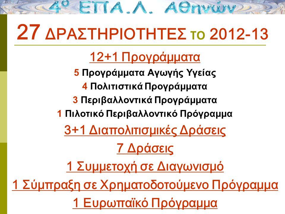 27 ΔΡΑΣΤΗΡΙΟΤΗΤΕΣ το 2012-13 12+1 Προγράμματα 5 Προγράμματα Αγωγής Υγείας 4 Πολιτιστικά Προγράμματα 3 Περιβαλλοντικά Προγράμματα 1 Πιλοτικό Περιβαλλοντικό Πρόγραμμα 3+1 Διαπολιτισμικές Δράσεις 7 Δράσεις 1 Συμμετοχή σε Διαγωνισμό 1 Σύμπραξη σε Χρηματοδοτούμενο Πρόγραμμα 1 Ευρωπαϊκό Πρόγραμμα