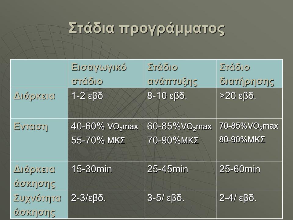 Στάδια προγράμματος ΕισαγωγικόστάδιοΣτάδιοανάπτυξηςΣτάδιοδιατήρησης Διάρκεια 1-2 εβδ 8-10 εβδ. >20 εβδ. Ενταση 40-60% VO 2 max 55-70% ΜΚΣ 60-85% VO 2
