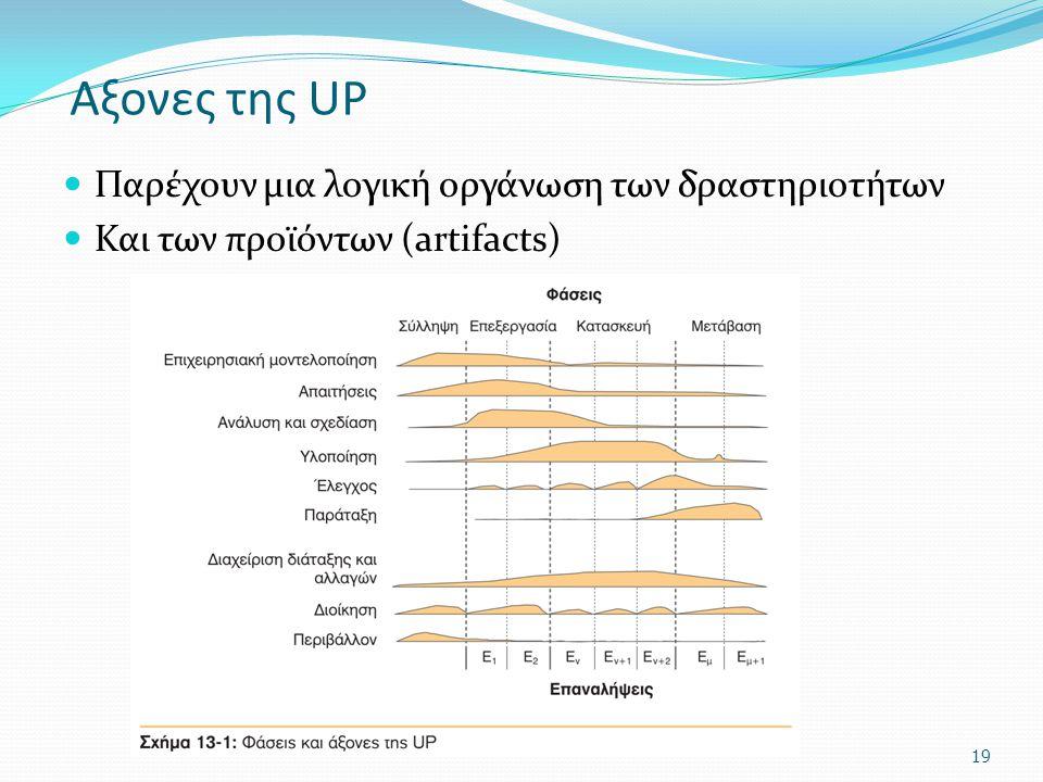 Αξονες της UP Παρέχουν μια λογική οργάνωση των δραστηριοτήτων Και των προϊόντων (artifacts) 19