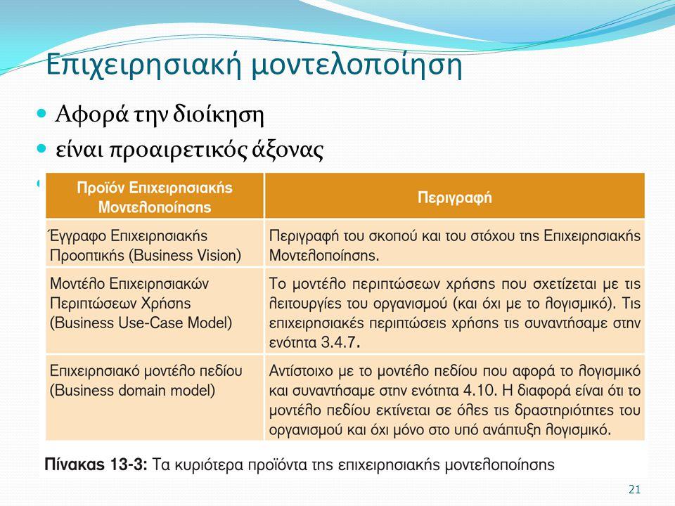 Επιχειρησιακή μοντελοποίηση Αφορά την διοίκηση είναι προαιρετικός άξονας 21