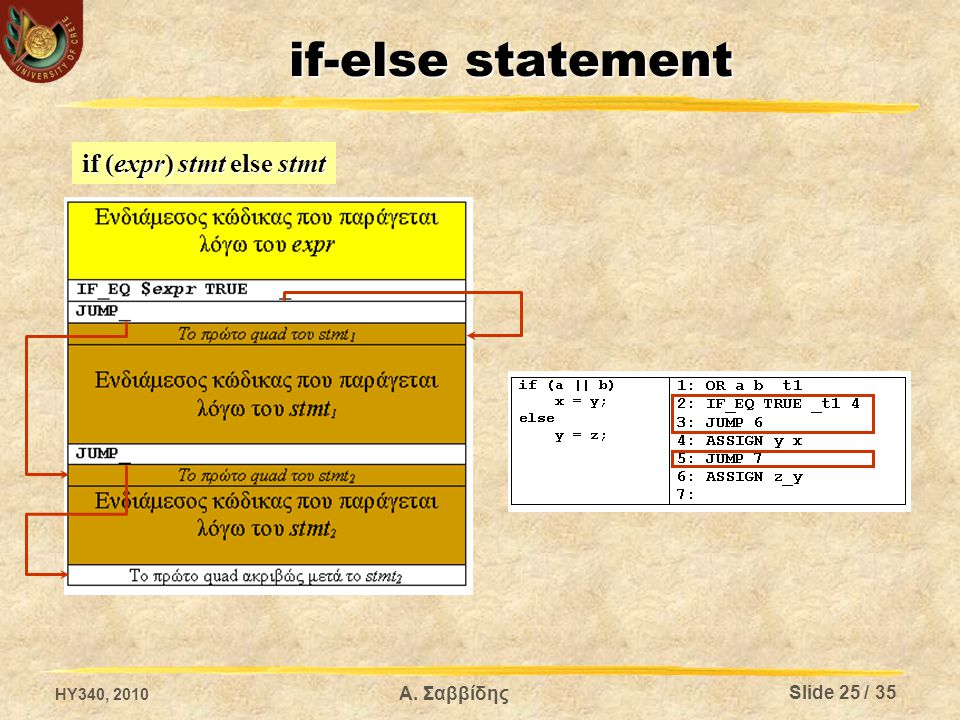 if-else statement if (expr) stmt else stmt HY340, 2010 Α. Σαββίδης Slide 25 / 35