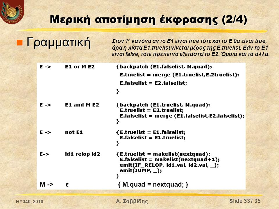 Μερική αποτίμηση έκφρασης (2/4) Γραμματική Γραμματική HY340, 2010 Α. Σαββίδης Στον 1 ο κανόνα αν το Ε1 είναι true τότε και το Ε θα είναι true, άρα η λ