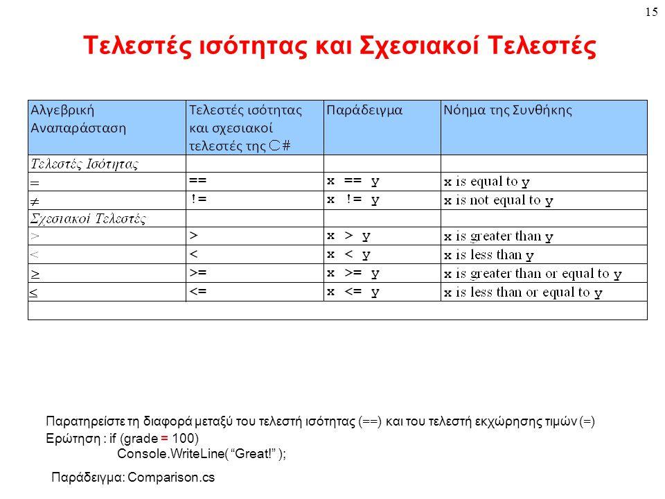 15 Τελεστές ισότητας και Σχεσιακοί Τελεστές Παρατηρείστε τη διαφορά μεταξύ του τελεστή ισότητας ( == ) και του τελεστή εκχώρησης τιμών ( = ) Ερώτηση : if (grade = 100) Console.WriteLine( Great! ); Παράδειγμα: Comparison.cs
