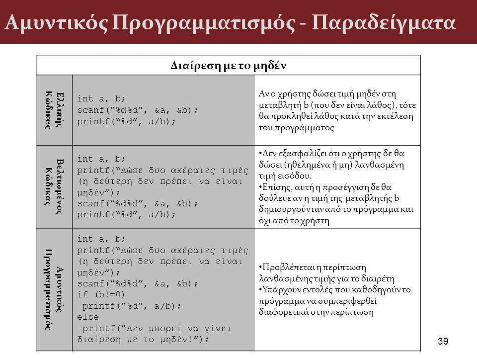 Αμυντικός Προγραμματισμός - Παραδείγματα 39 Διαίρεση με το μηδέν Ελλιπής Κώδικας int a, b; scanf( %d%d , &a, &b); printf( %d , a/b); Αν ο χρήστης δώσει τιμή μηδέν στη μεταβλητή b (που δεν είναι λάθος), τότε θα προκληθεί λάθος κατά την εκτέλεση του προγράμματος Βελτιωμένος Κώδικας int a, b; printf( Δώσε δυο ακέραιες τιμές (η δεύτερη δεν πρέπει να είναι μηδέν ); scanf( %d%d , &a, &b); printf( %d , a/b); Δεν εξασφαλίζει ότι ο χρήστης δε θα δώσει (ηθελημένα ή μη) λανθασμένη τιμή εισόδου.