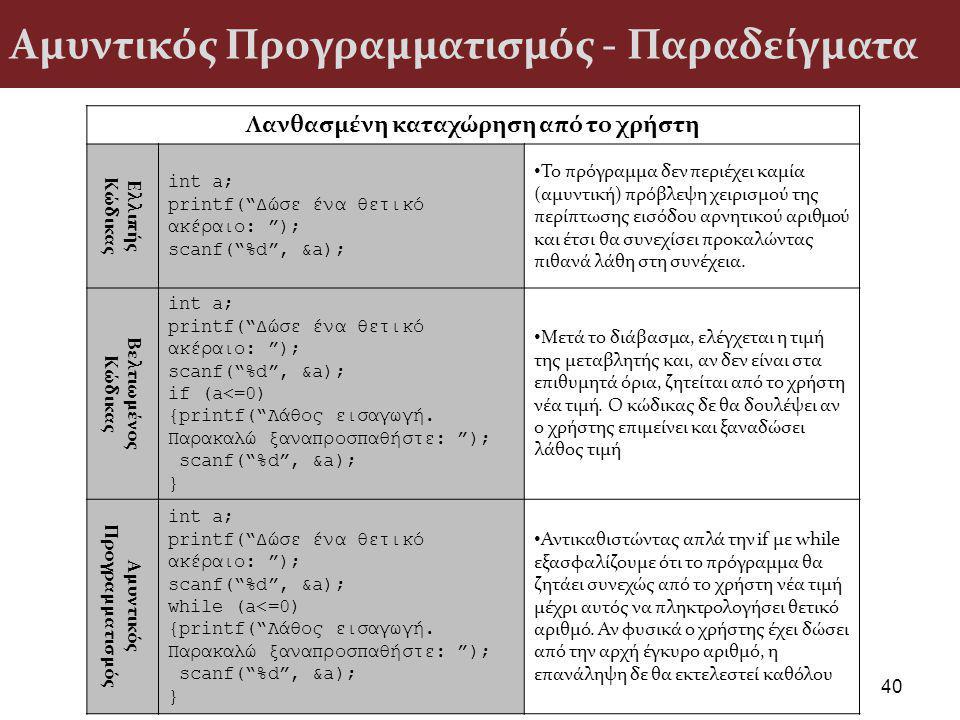Αμυντικός Προγραμματισμός - Παραδείγματα 40 Λανθασμένη καταχώρηση από το χρήστη Ελλιπής Κώδικας int a; printf( Δώσε ένα θετικό ακέραιο: ); scanf( %d , &a); Το πρόγραμμα δεν περιέχει καμία (αμυντική) πρόβλεψη χειρισμού της περίπτωσης εισόδου αρνητικού αριθμού και έτσι θα συνεχίσει προκαλώντας πιθανά λάθη στη συνέχεια.