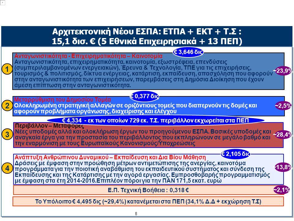 Αρχιτεκτονική Νέου ΕΣΠΑ: ΕΤΠΑ + ΕΚΤ + Τ.Σ : 15,1 δισ.