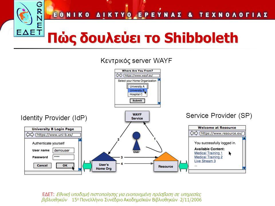 ΕΔΕΤ: Εθνική υποδομή πιστοποίησης για ενοποιημένη πρόσβαση σε υπηρεσίες βιβλιοθηκών 15 ο Πανελλήνιο Συνέδριο Ακαδημαϊκών Βιβλιοθηκών 2/11/2006 Πώς δουλεύει το Shibboleth Identity Provider (IdP) Service Provider (SP) Κεντρικός server WAYF