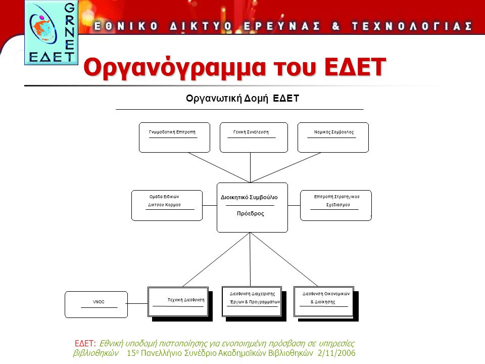 ΕΔΕΤ: Εθνική υποδομή πιστοποίησης για ενοποιημένη πρόσβαση σε υπηρεσίες βιβλιοθηκών 15 ο Πανελλήνιο Συνέδριο Ακαδημαϊκών Βιβλιοθηκών 2/11/2006 Οργανόγραμμα του ΕΔΕΤ Οργανωτική Δομή ΕΔΕΤ Γενική Συνέλευση Πρόεδρος Διοικητικό Συμβούλιο Γνωμοδοτική Επιτροπή Ομάδα Ειδικών Δικτύου Κορμού Νομικός Σύμβουλος Διεύθυνση Διαχείρισης Έργων & Προγραμμάτων Διεύθυνση Οικονομικών & ΔιοίκησηςVNOC Επιτροπή Στρατηγικού Σχεδιασμού Τεχνική Διεύθυνση