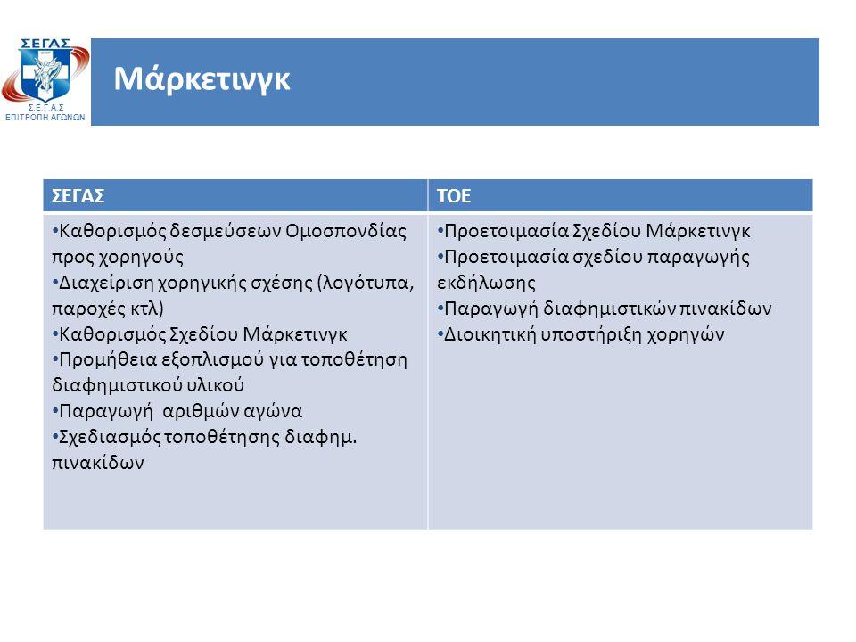 Σ.Ε.Γ.Α.Σ ΕΠΙΤΡΟΠΗ ΑΓΩΝΩΝ Μάρκετινγκ ΣΕΓΑΣΤΟΕ Καθορισμός δεσμεύσεων Ομοσπονδίας προς χορηγούς Διαχείριση χορηγικής σχέσης (λογότυπα, παροχές κτλ) Καθορισμός Σχεδίου Μάρκετινγκ Προμήθεια εξοπλισμού για τοποθέτηση διαφημιστικού υλικού Παραγωγή αριθμών αγώνα Σχεδιασμός τοποθέτησης διαφημ.