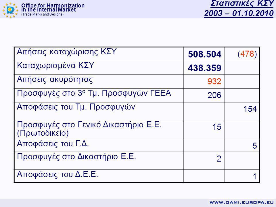 Office for Harmonization in the Internal Market (Trade Marks and Designs) Στατιστικές ΚΣΥ 2003 – 01.10.2010 Αιτήσεις καταχώρισης ΚΣΥ 508.504 (478) Καταχωρισμένα ΚΣΥ 438.359 Αιτήσεις ακυρότητας 932 Προσφυγές στο 3 ο Τμ.