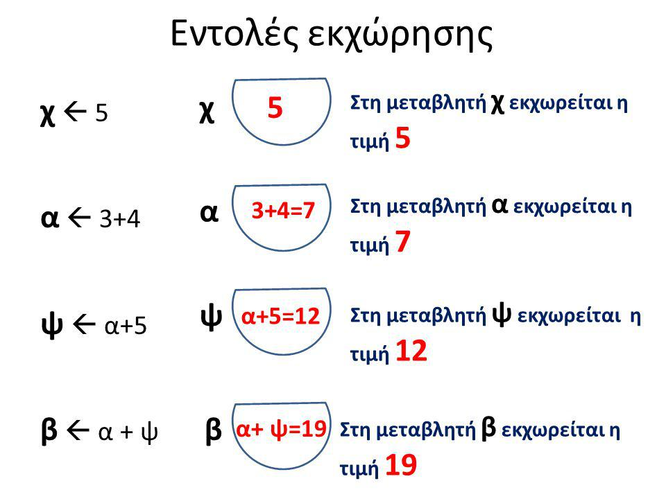 Εντολές εκχώρησης χ  5 α  3+4 ψ  α+5 β  α + ψ 1 1 1 1 5 3+4=7 α+5=12 χ α ψ β α+ ψ=19 Στη μεταβλητή χ εκχωρείται η τιμή 5 Στη μεταβλητή α εκχωρείται η τιμή 7 Στη μεταβλητή ψ εκχωρείται η τιμή 12 Στη μεταβλητή β εκχωρείται η τιμή 19