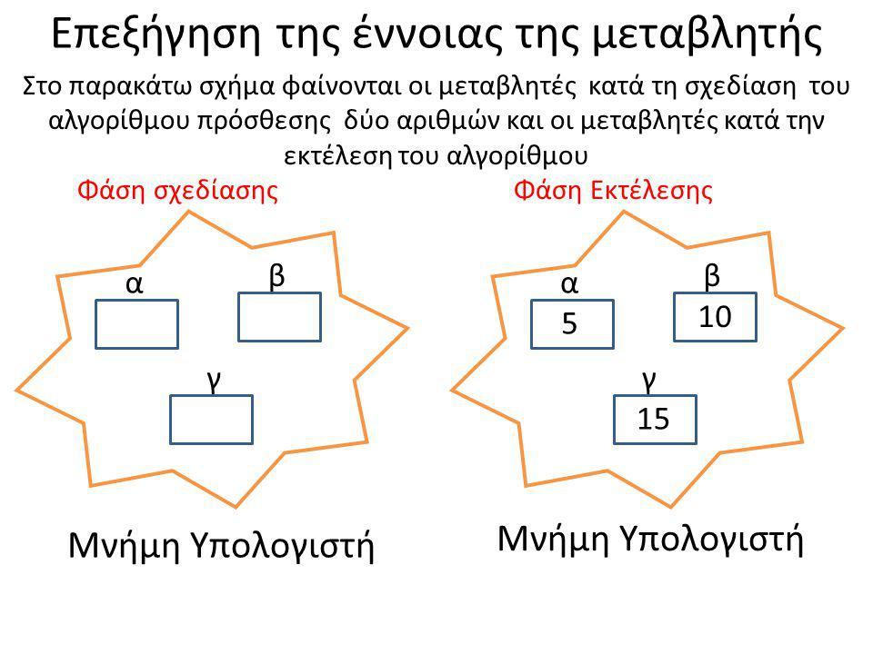 Επεξήγηση της έννοιας της μεταβλητής α γ β α γ β 5 10 15 Μνήμη Υπολογιστή Φάση σχεδίασηςΦάση Εκτέλεσης Στο παρακάτω σχήμα φαίνονται οι μεταβλητές κατά τη σχεδίαση του αλγορίθμου πρόσθεσης δύο αριθμών και οι μεταβλητές κατά την εκτέλεση του αλγορίθμου