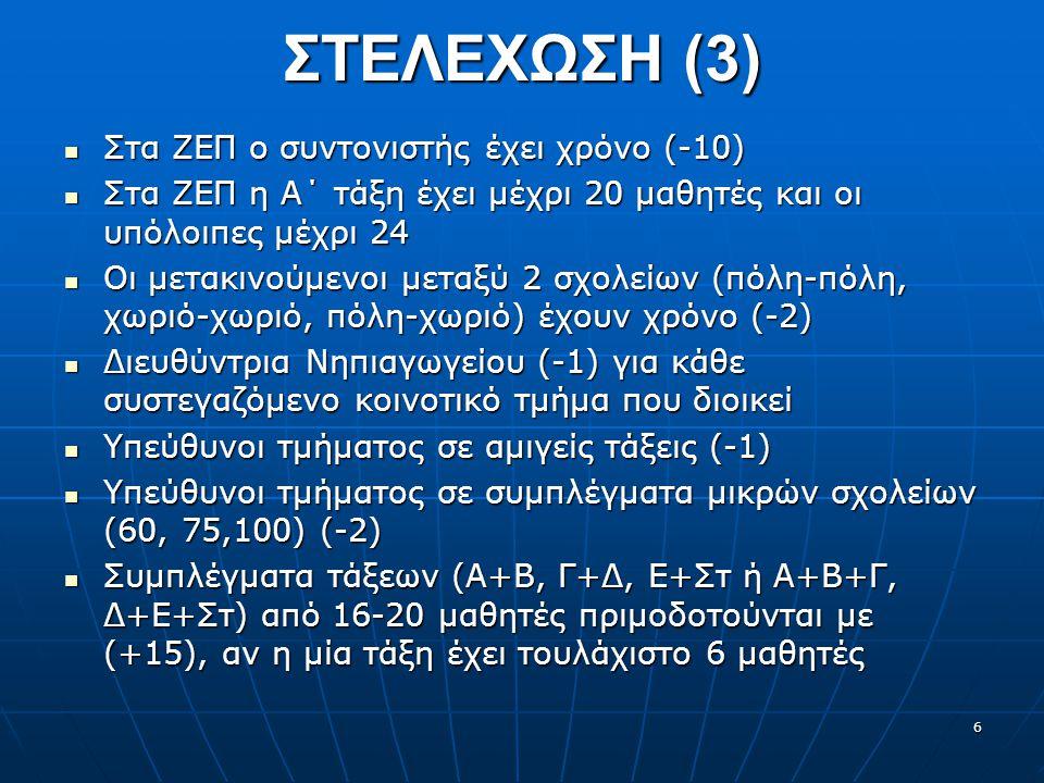 ΣΤΕΛΕΧΩΣΗ (3) Στα ΖΕΠ ο συντονιστής έχει χρόνο (-10) Στα ΖΕΠ ο συντονιστής έχει χρόνο (-10) Στα ΖΕΠ η Α΄ τάξη έχει μέχρι 20 μαθητές και οι υπόλοιπες μέχρι 24 Στα ΖΕΠ η Α΄ τάξη έχει μέχρι 20 μαθητές και οι υπόλοιπες μέχρι 24 Οι μετακινούμενοι μεταξύ 2 σχολείων (πόλη-πόλη, χωριό-χωριό, πόλη-χωριό) έχουν χρόνο (-2) Οι μετακινούμενοι μεταξύ 2 σχολείων (πόλη-πόλη, χωριό-χωριό, πόλη-χωριό) έχουν χρόνο (-2) Διευθύντρια Νηπιαγωγείου (-1) για κάθε συστεγαζόμενο κοινοτικό τμήμα που διοικεί Διευθύντρια Νηπιαγωγείου (-1) για κάθε συστεγαζόμενο κοινοτικό τμήμα που διοικεί Υπεύθυνοι τμήματος σε αμιγείς τάξεις (-1) Υπεύθυνοι τμήματος σε αμιγείς τάξεις (-1) Υπεύθυνοι τμήματος σε συμπλέγματα μικρών σχολείων (60, 75,100) (-2) Υπεύθυνοι τμήματος σε συμπλέγματα μικρών σχολείων (60, 75,100) (-2) Συμπλέγματα τάξεων (Α+Β, Γ+Δ, Ε+Στ ή Α+Β+Γ, Δ+Ε+Στ) από 16-20 μαθητές πριμοδοτούνται με (+15), αν η μία τάξη έχει τουλάχιστο 6 μαθητές Συμπλέγματα τάξεων (Α+Β, Γ+Δ, Ε+Στ ή Α+Β+Γ, Δ+Ε+Στ) από 16-20 μαθητές πριμοδοτούνται με (+15), αν η μία τάξη έχει τουλάχιστο 6 μαθητές 6