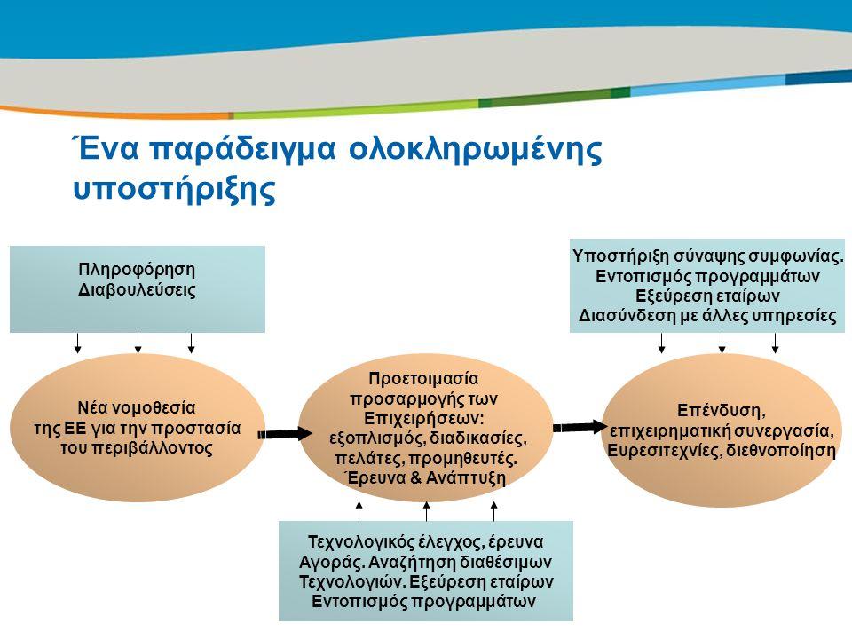 Title of the presentation | Date |12 Ένα παράδειγμα ολοκληρωμένης υποστήριξης Πληροφόρηση Διαβουλεύσεις Προετοιμασία προσαρμογής των Επιχειρήσεων: εξο