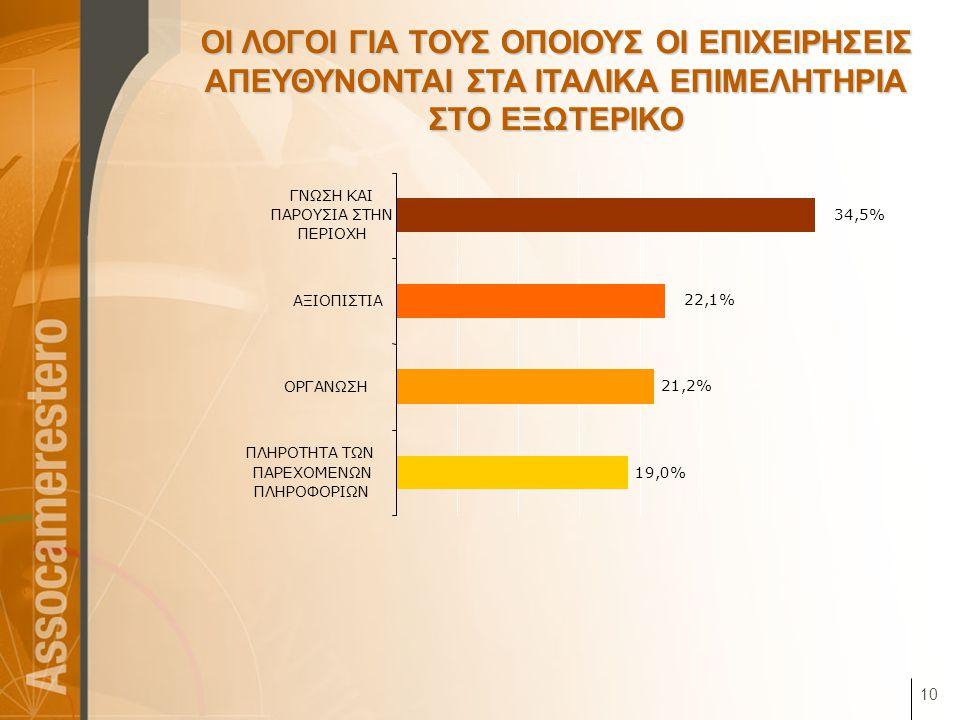 10 ΟΙ ΛΟΓΟΙ ΓΙΑ ΤΟΥΣ ΟΠΟΙΟΥΣ ΟΙ ΕΠΙΧΕΙΡΗΣΕΙΣ ΑΠΕΥΘΥΝΟΝΤΑΙ ΣΤΑ ΙΤΑΛΙΚΑ ΕΠΙΜΕΛΗΤΗΡΙΑ ΣΤΟ ΕΞΩΤΕΡΙΚΟ 19,0% 21,2% 22,1% 34,5% ΠΛΗΡΟΤΗΤΑ ΤΩΝ ΠΑΡΕΧΟΜΕΝΩΝ ΠΛΗ