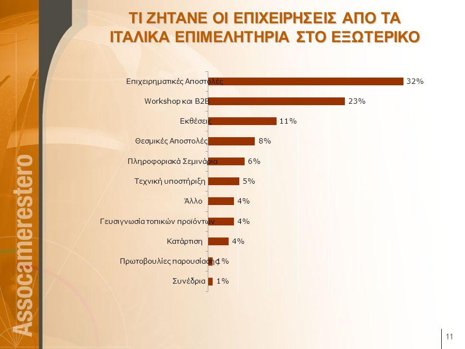 11 ΤΙ ΖΗΤΑΝΕ ΟΙ ΕΠΙΧΕΙΡΗΣΕΙΣ ΑΠΟ ΤΑ ΙΤΑΛΙΚΑ ΕΠΙΜΕΛΗΤΗΡΙΑ ΣΤΟ ΕΞΩΤΕΡΙΚΟ 1% 4% 5% 6% 8% 11% 23% 32% Συνέδρια Πρωτοβουλίες παρουσίασης Κατάρτιση Γευσιγνω