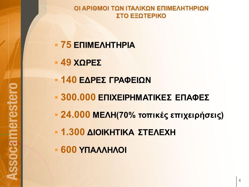 4 ΟΙ ΑΡΙΘΜΟΙ ΤΩΝ ΙΤΑΛΙΚΩΝ ΕΠΙΜΕΛΗΤΗΡΙΩΝ ΣΤΟ ΕΞΩΤΕΡΙΚΟ  75 ΕΠΙΜΕΛΗΤΗΡΙΑ  49 ΧΩΡΕΣ  140 ΕΔΡΕΣ ΓΡΑΦΕΙΩΝ  300.000 ΕΠΙΧΕΙΡΗΜΑΤΙΚΕΣ ΕΠΑΦΕΣ  24.000 ΜΕΛΗ