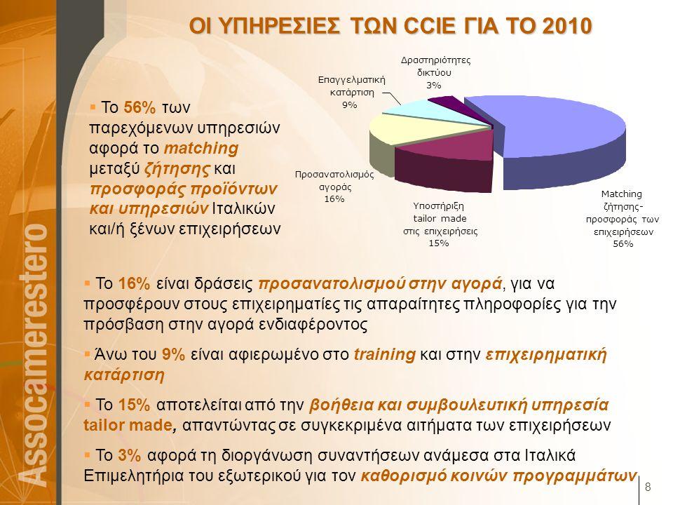 8 ΟΙ ΥΠΗΡΕΣΙΕΣ ΤΩΝ CCIE ΓΙΑ ΤΟ 2010  Το 56% των παρεχόμενων υπηρεσιών αφορά το matching μεταξύ ζήτησης και προσφοράς προϊόντων και υπηρεσιών Ιταλικών