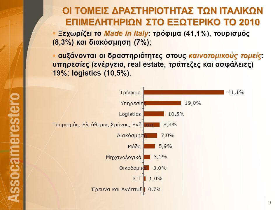 9 ΟΙ ΤΟΜΕΙΣ ΔΡΑΣΤΗΡΙΟΤΗΤΑΣ ΤΩΝ ΙΤΑΛΙΚΩΝ ΕΠΙΜΕΛΗΤΗΡΙΩΝ ΣΤΟ ΕΞΩΤΕΡΙΚΟ ΤΟ 2010 Made in Italy  Ξεχωρίζει το Made in Italy: τρόφιμα (41,1%), τουρισμός (8,