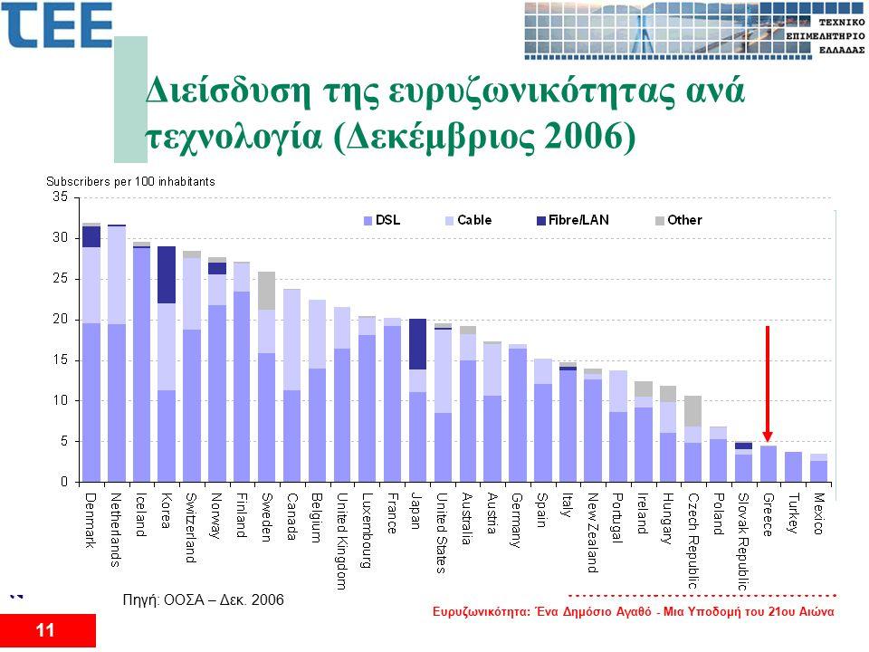 Ευρυζωνικότητα: Ένα Δημόσιο Αγαθό - Μια Υποδομή του 21ου Αιώνα 11 2 ο Διεθνές Συνέδριο για το Eυρυζωνικό Διαδίκτυο Διείσδυση της ευρυζωνικότητας ανά τεχνολογία (Δεκέμβριος 2006) Πηγή: ΟΟΣΑ – Δεκ.