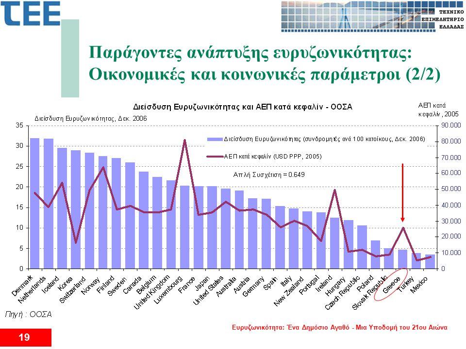 Ευρυζωνικότητα: Ένα Δημόσιο Αγαθό - Μια Υποδομή του 21ου Αιώνα 19 2 ο Διεθνές Συνέδριο για το Eυρυζωνικό Διαδίκτυο Παράγοντες ανάπτυξης ευρυζωνικότητας: Οικονομικές και κοινωνικές παράμετροι (2/2)