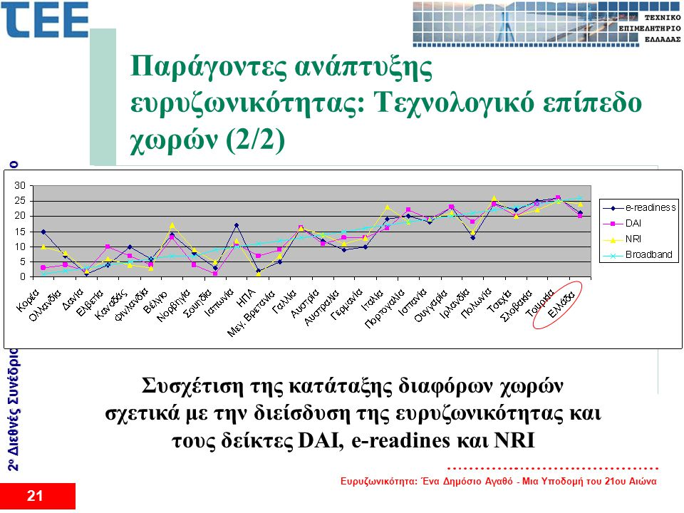 Ευρυζωνικότητα: Ένα Δημόσιο Αγαθό - Μια Υποδομή του 21ου Αιώνα 21 2 ο Διεθνές Συνέδριο για το Eυρυζωνικό Διαδίκτυο Παράγοντες ανάπτυξης ευρυζωνικότητας: Τεχνολογικό επίπεδο χωρών (2/2) Συσχέτιση της κατάταξης διαφόρων χωρών σχετικά με την διείσδυση της ευρυζωνικότητας και τους δείκτες DAI, e-readines και NRI
