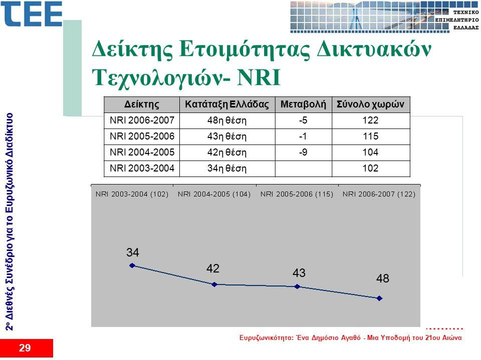 Ευρυζωνικότητα: Ένα Δημόσιο Αγαθό - Μια Υποδομή του 21ου Αιώνα 29 2 ο Διεθνές Συνέδριο για το Eυρυζωνικό Διαδίκτυο Δείκτης Ετοιμότητας Δικτυακών Τεχνολογιών- NRI ΔείκτηςΚατάταξη ΕλλάδαςΜεταβολήΣύνολο χωρών NRI 2006-200748η θέση-5122 NRI 2005-200643η θέση115 NRI 2004-200542η θέση-9104 NRI 2003-200434η θέση 102 43 42 34 48