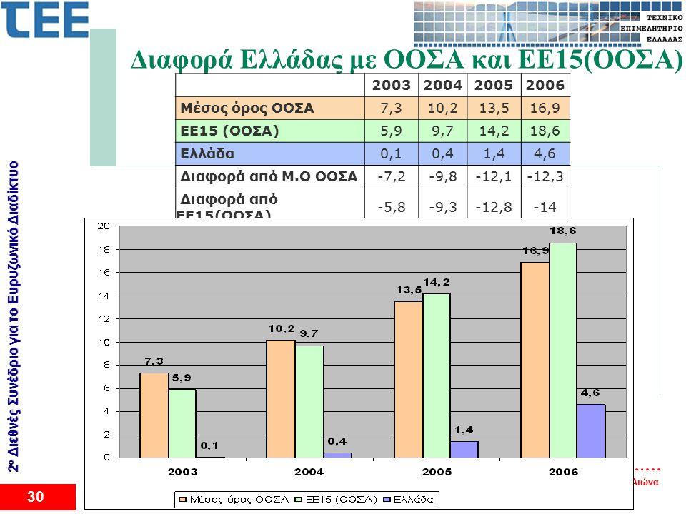 Ευρυζωνικότητα: Ένα Δημόσιο Αγαθό - Μια Υποδομή του 21ου Αιώνα 30 2 ο Διεθνές Συνέδριο για το Eυρυζωνικό Διαδίκτυο Διαφορά Ελλάδας με ΟΟΣΑ και ΕΕ15(ΟΟΣΑ) 2003200420052006 Μέσος όρος ΟΟΣΑ7,310,213,516,9 ΕΕ15 (ΟΟΣΑ)5,99,714,218,6 Ελλάδα0,10,41,44,6 Διαφορά από Μ.Ο ΟΟΣΑ-7,2-9,8-12,1-12,3 Διαφορά από ΕΕ15(ΟΟΣΑ) -5,8-9,3-12,8-14