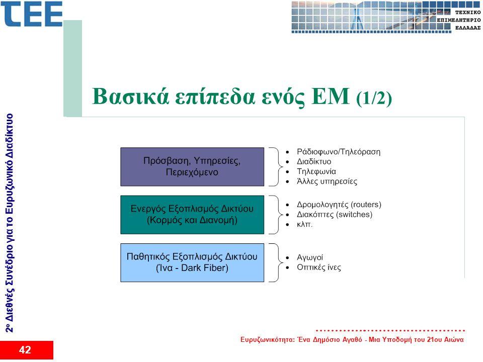 Ευρυζωνικότητα: Ένα Δημόσιο Αγαθό - Μια Υποδομή του 21ου Αιώνα 42 2 ο Διεθνές Συνέδριο για το Eυρυζωνικό Διαδίκτυο Βασικά επίπεδα ενός EM (1/2)