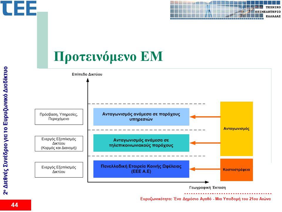 Ευρυζωνικότητα: Ένα Δημόσιο Αγαθό - Μια Υποδομή του 21ου Αιώνα 44 2 ο Διεθνές Συνέδριο για το Eυρυζωνικό Διαδίκτυο Προτεινόμενο ΕΜ
