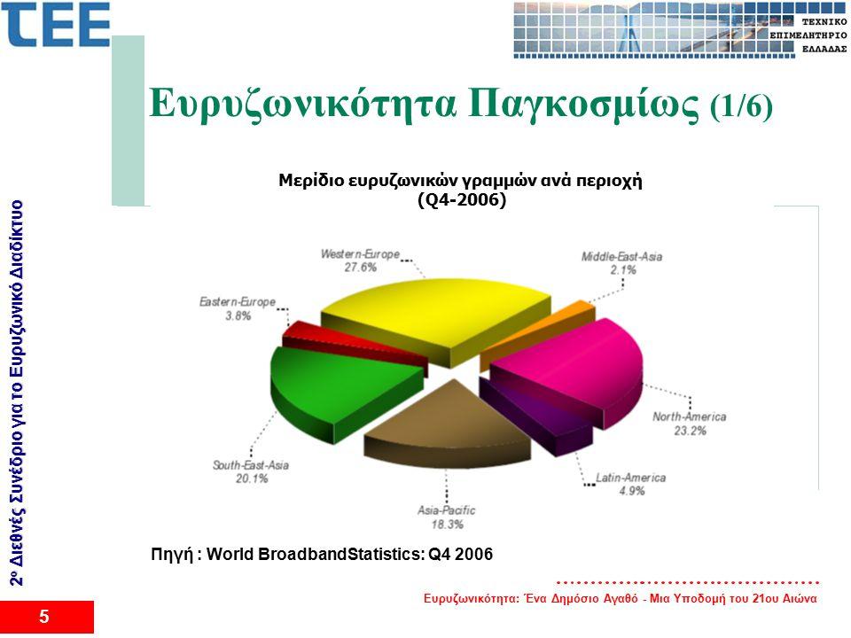 Ευρυζωνικότητα: Ένα Δημόσιο Αγαθό - Μια Υποδομή του 21ου Αιώνα 5 2 ο Διεθνές Συνέδριο για το Eυρυζωνικό Διαδίκτυο Ευρυζωνικότητα Παγκοσμίως (1/6) Μερίδιο ευρυζωνικών γραμμών ανά περιοχή (Q4-2006) Πηγή : World BroadbandStatistics: Q4 2006