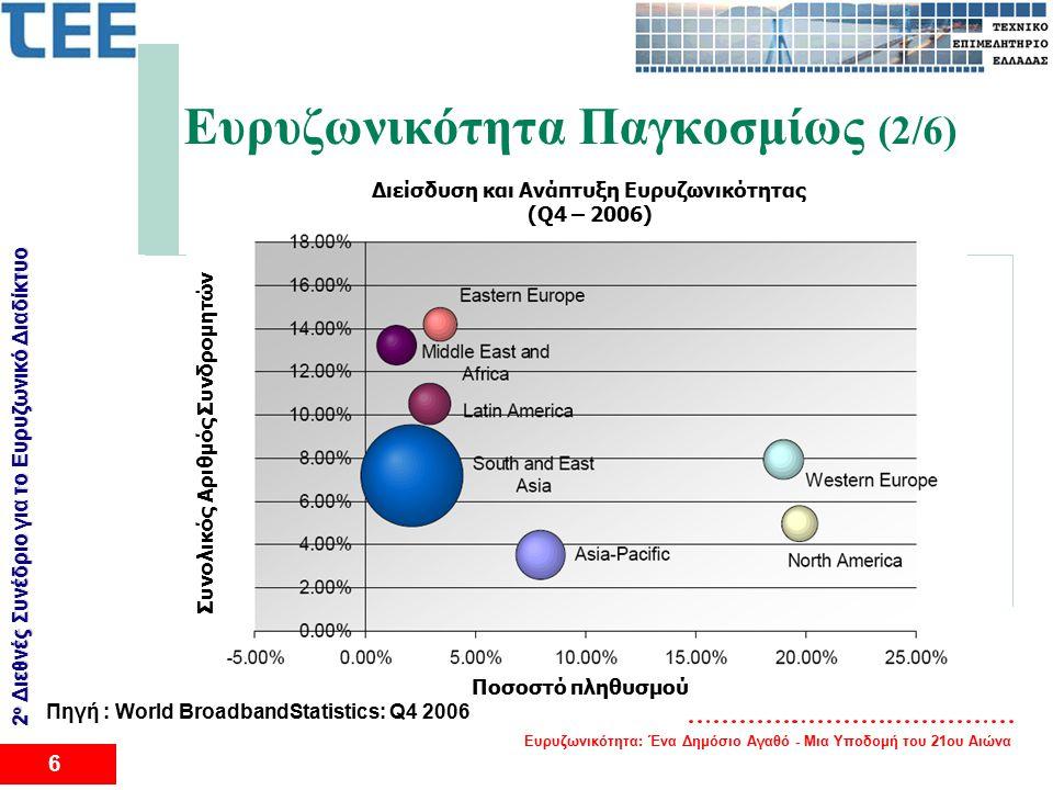 Ευρυζωνικότητα: Ένα Δημόσιο Αγαθό - Μια Υποδομή του 21ου Αιώνα 6 2 ο Διεθνές Συνέδριο για το Eυρυζωνικό Διαδίκτυο Ευρυζωνικότητα Παγκοσμίως (2/6) Διείσδυση και Ανάπτυξη Ευρυζωνικότητας (Q4 – 2006) Ποσοστό πληθυσμού Συνολικός Αριθμός Συνδρομητών Πηγή : World BroadbandStatistics: Q4 2006