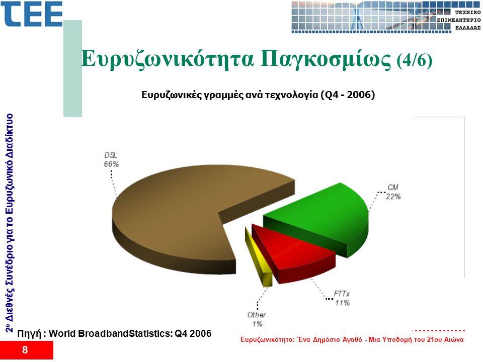 Ευρυζωνικότητα: Ένα Δημόσιο Αγαθό - Μια Υποδομή του 21ου Αιώνα 8 2 ο Διεθνές Συνέδριο για το Eυρυζωνικό Διαδίκτυο Ευρυζωνικότητα Παγκοσμίως (4/6) Ευρυζωνικές γραμμές ανά τεχνολογία (Q4 - 2006) Πηγή : World BroadbandStatistics: Q4 2006