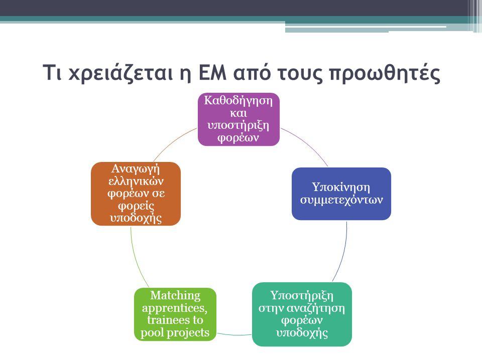 Τι χρειάζεται η ΕΜ από τους προωθητές Καθοδήγηση και υποστήριξη φορέων Υποκίνηση συμμετεχόντων Υποστήριξη στην αναζήτηση φορέων υποδοχής Matching apprentices, trainees to pool projects Αναγωγή ελληνικών φορέων σε φορείς υποδοχής