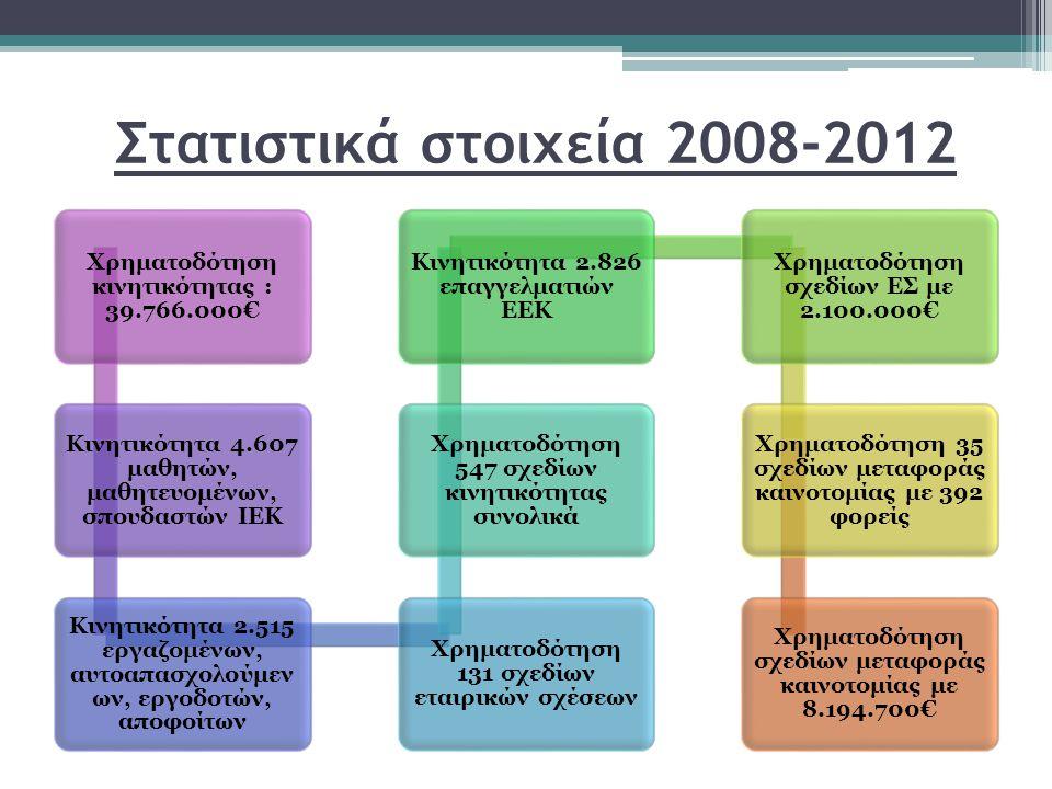 Στατιστικά στοιχεία 2008-2012 Χρηματοδότηση κινητικότητας : 39.766.000€ Κινητικότητα 4.607 μαθητών, μαθητευομένων, σπουδαστών ΙΕΚ Κινητικότητα 2.515 εργαζομένων, αυτοαπασχολούμεν ων, εργοδοτών, αποφοίτων Χρηματοδότηση 131 σχεδίων εταιρικών σχέσεων Χρηματοδότηση 547 σχεδίων κινητικότητας συνολικά Κινητικότητα 2.826 επαγγελματιών ΕΕΚ Χρηματοδότηση σχεδίων ΕΣ με 2.100.000€ Χρηματοδότηση 35 σχεδίων μεταφοράς καινοτομίας με 392 φορείς Χρηματοδότηση σχεδίων μεταφοράς καινοτομίας με 8.194.700€