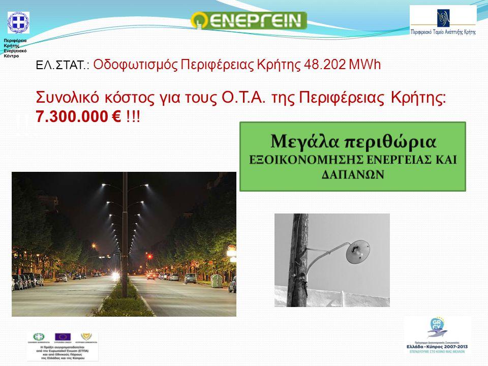 !!. ΕΛ.ΣΤΑΤ.: Οδοφωτισμός Περιφέρειας Κρήτης 48.202 MWh Συνολικό κόστος για τους Ο.Τ.Α.