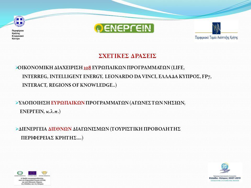 Ευχαριστώ πολύ για την προσοχή σας ! λΕΕΕεεεεεεεxxx Email: pta@pta.gr /energy@crete.gov.gr