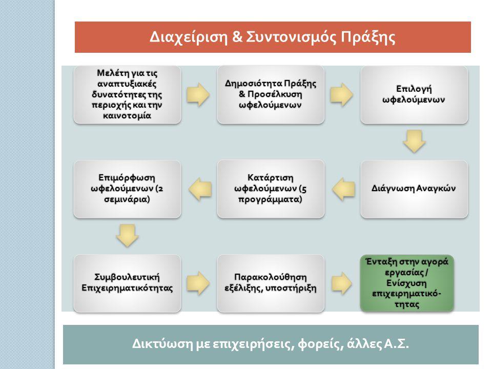 Μελέτη για τις ανα π τυξιακές δυνατότητες της π εριοχής και την καινοτομία Δημοσιότητα Πράξης & Προσέλκυση ωφελούμενων Ε π ιλογή ωφελούμενων Διάγνωση Αναγκών Κατάρτιση ωφελούμενων (5 π ρογράμματα ) Ε π ιμόρφωση ωφελούμενων (2 σεμινάρια ) Συμβουλευτική Ε π ιχειρηματικότητας Παρακολούθηση εξέλιξης, υ π οστήριξη Ένταξη στην αγορά εργασίας / Ενίσχυση ε π ιχειρηματικό - τητας Δικτύωση με ε π ιχειρήσεις, φορείς, άλλες Α.