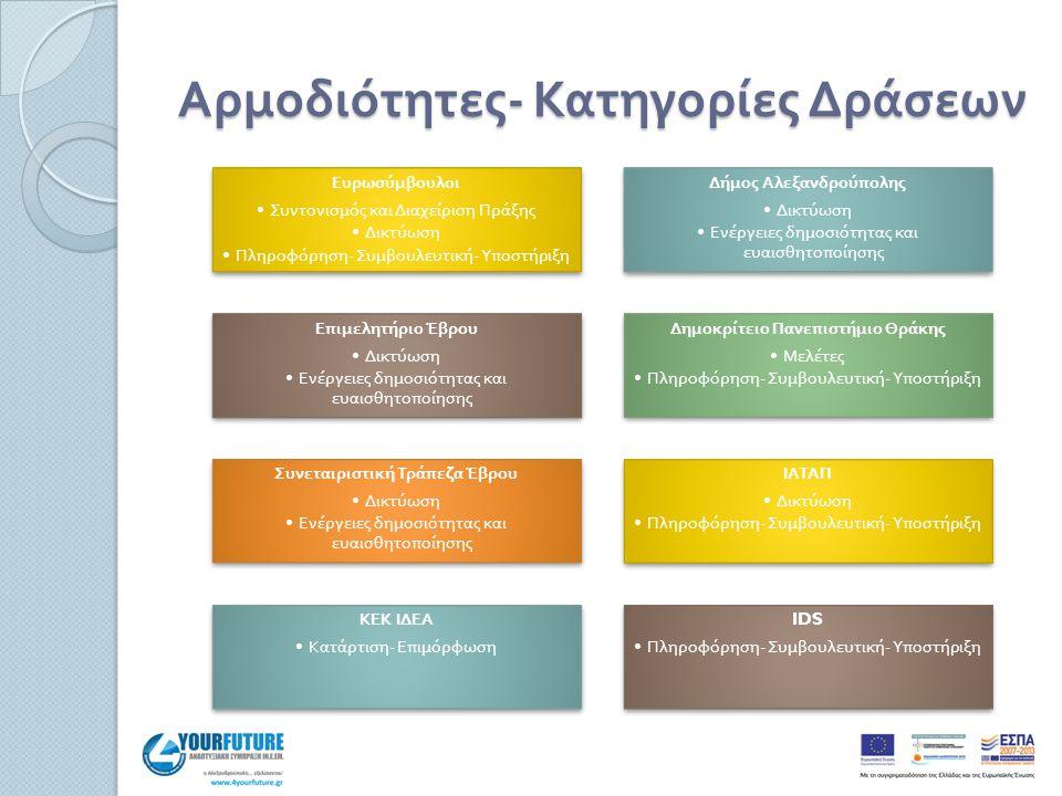 Αρμοδιότητες - Κατηγορίες Δράσεων Ευρωσύμβουλοι Συντονισμός και Διαχείριση Πράξης Δικτύωση Πληροφόρηση - Συμβουλευτική - Υ π οστήριξη Δήμος Αλεξανδρού π ολης Δικτύωση Ενέργειες δημοσιότητας και ευαισθητο π οίησης Ε π ιμελητήριο Έβρου Δικτύωση Ενέργειες δημοσιότητας και ευαισθητο π οίησης Δημοκρίτειο Πανε π ιστήμιο Θράκης Μελέτες Πληροφόρηση - Συμβουλευτική - Υ π οστήριξη Συνεταιριστική Τρά π εζα Έβρου Δικτύωση Ενέργειες δημοσιότητας και ευαισθητο π οίησης ΙΑΤΑΠ Δικτύωση Πληροφόρηση - Συμβουλευτική - Υ π οστήριξη ΚΕΚ ΙΔΕΑ Κατάρτιση - Ε π ιμόρφωση IDS Πληροφόρηση - Συμβουλευτική - Υ π οστήριξη