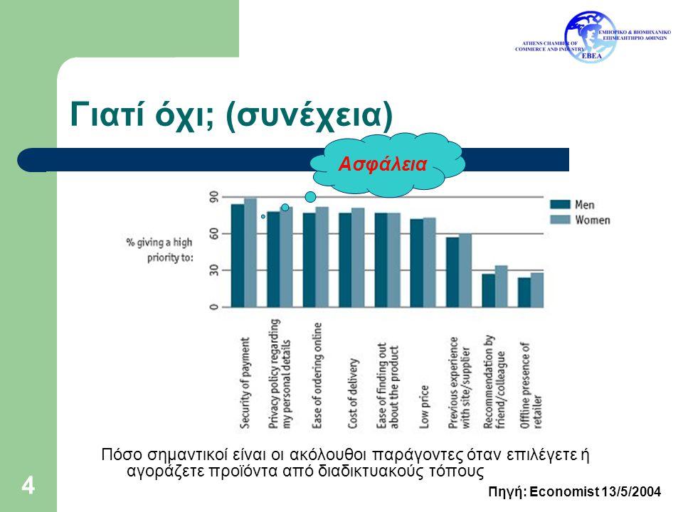25 Στόχος ΕΕΔ Ο η-έμπορος προσπαθεί να αυξήσει τις πωλήσεις του Ο η-καταναλωτής προσπαθεί να αισθάνεται ασφαλής και σίγουρος κατά τις αγορές του Δικτυακή ΕΕΔ (έργο eDispute - eTen) – http://www.tiga-technologies.com/eDispute – http://www.acci.gr/trade/No31/TRADE_94_96.pdf